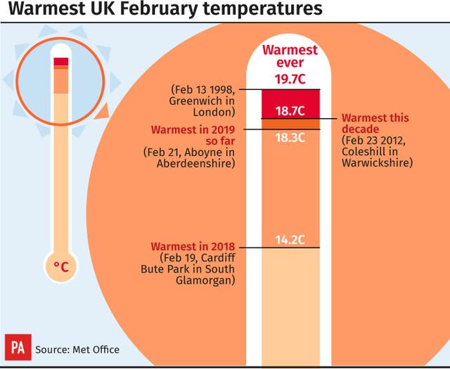 Warmest UK February temperatures