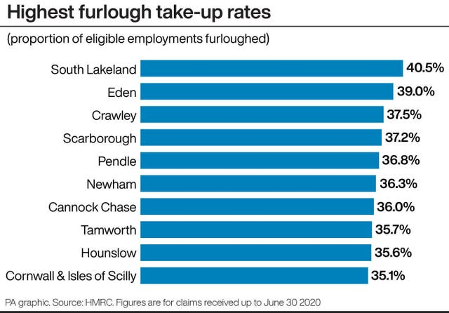 Highest furlough take-up rates