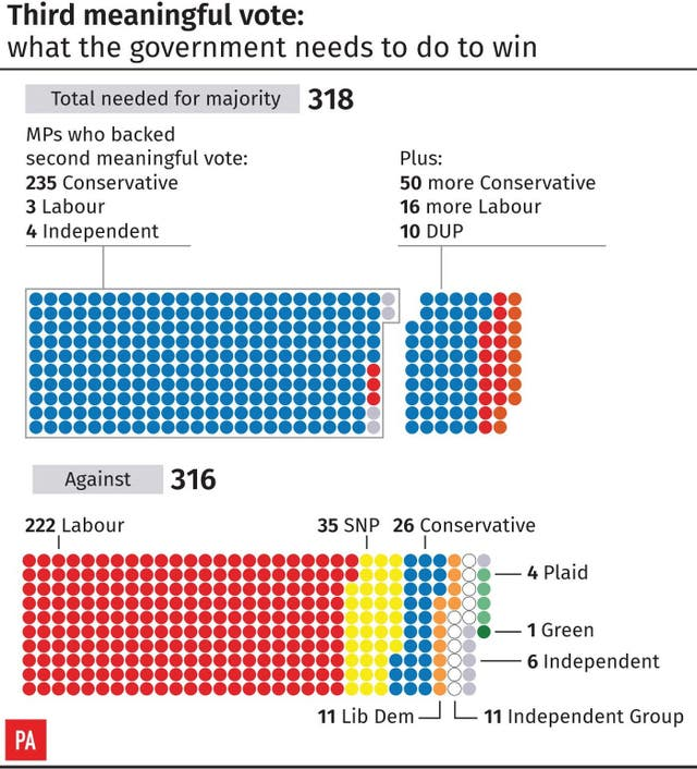Third meaningful vote: what the government needs to do to win