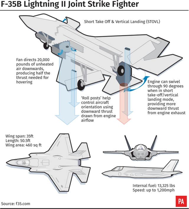 F-35B Lightning II Joint Strike Fighter