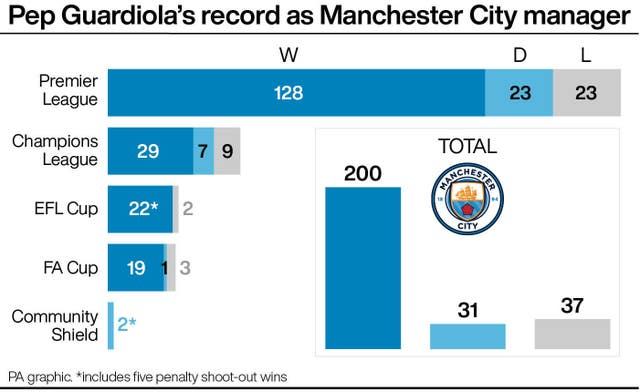 Pep Guardiola's record as Manchester City manager