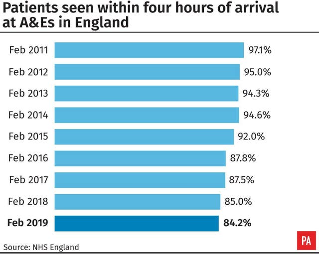 Patients seen within four hours of arrival at A&Es in Engand