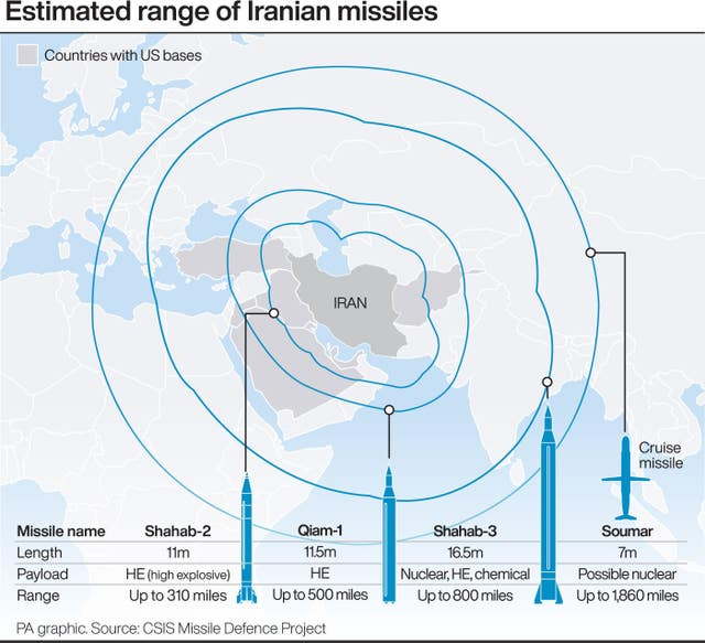 Estimated range of Iranian missiles