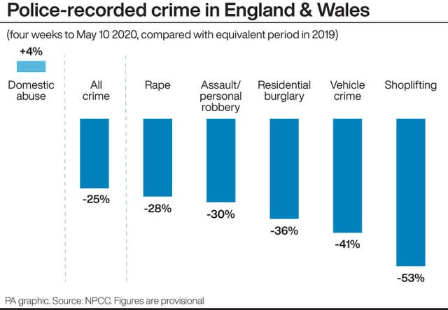 Police-recorded crime in Engalnd & Wales.
