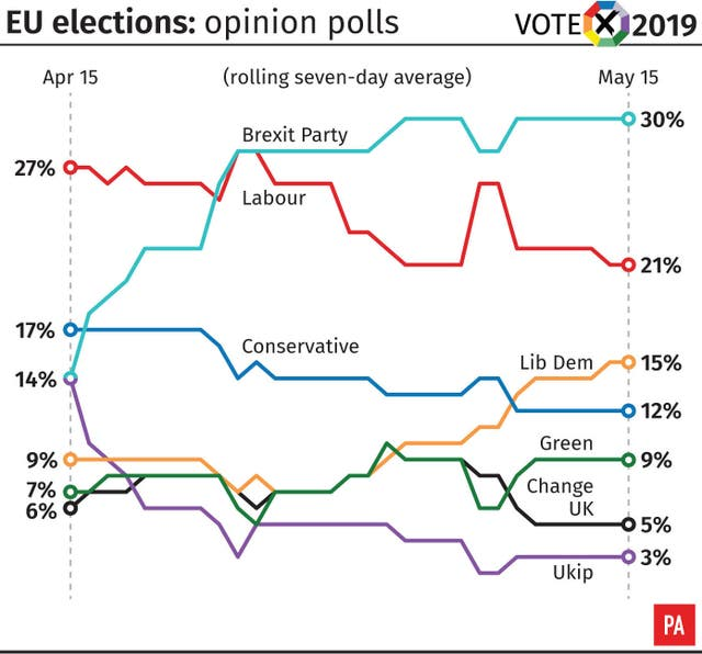 EU Elections: opinion polls