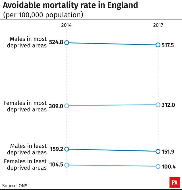 Avoidable mortality rate in England
