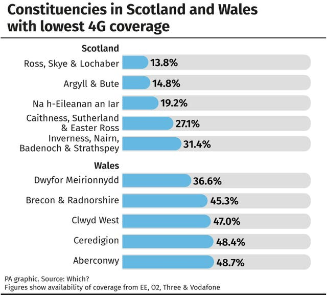 Constituencies in Scotland and Wales with lowest 4G coverage