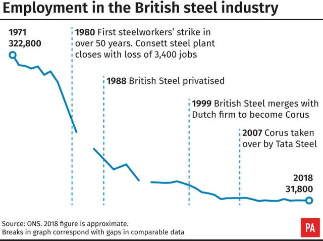 Employment in the British steel industry