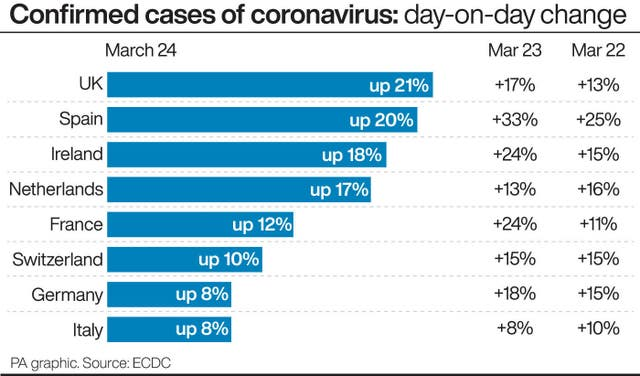 Confirmed cases of coronavirus