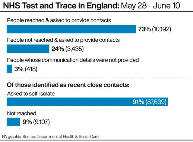 NHS Test and Trace in England