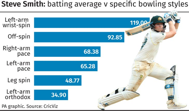 Steve Smith batting average v specific bowling styles