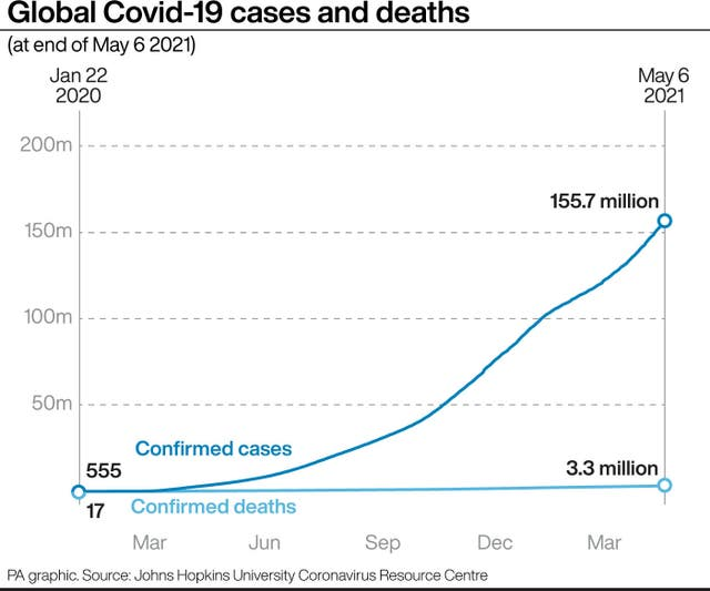 Covid-19 cases and deaths around the world