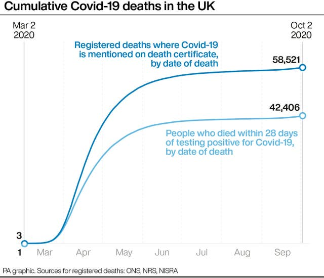 PA infographic showing cumulative Covid-19 deaths in the UK
