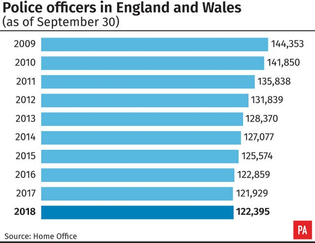 Police officers in England and Wales.
