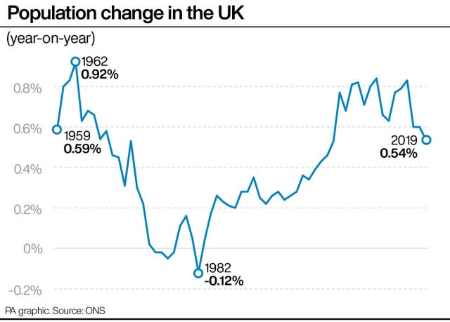 Population change in the UK