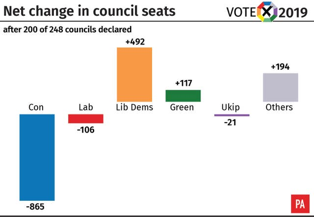 Local elections: net change in council seats after 200 councils have declared