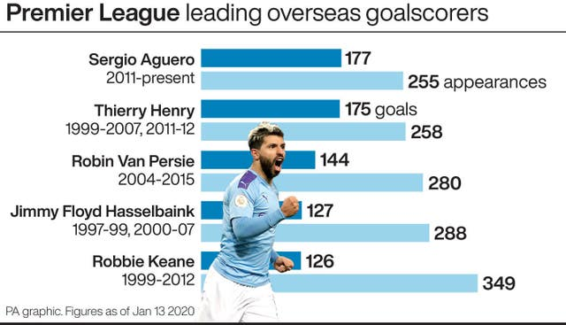 Premier League: leading overseas goalscorers