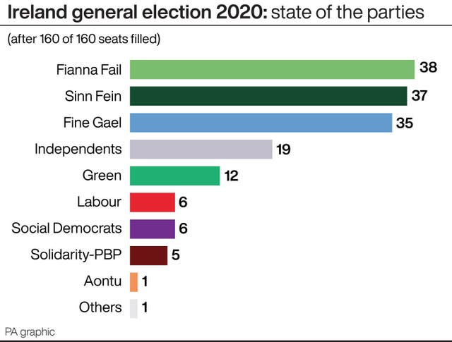 Ireland general election 2020: state of the parties