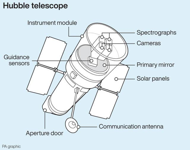 SCIENCE Hubble