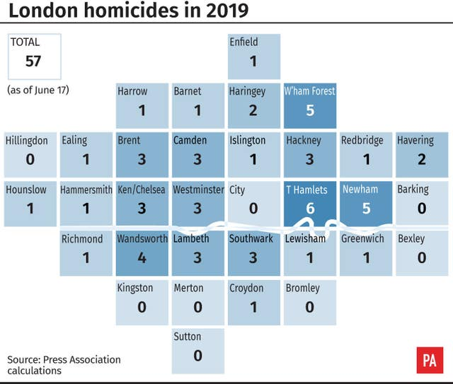 London homicides in 2019