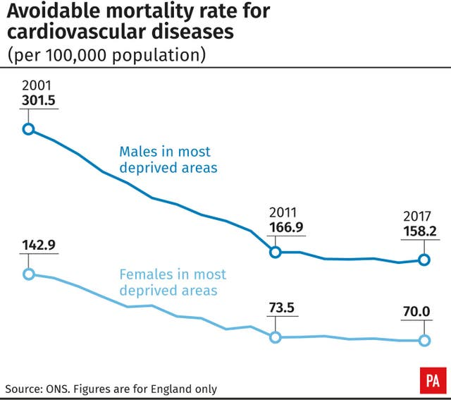 Avoidable mortality rate for cardiovascular diseases