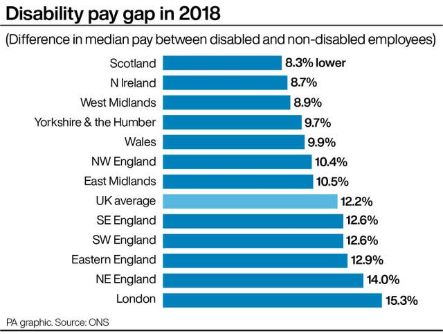 Disability pay gap