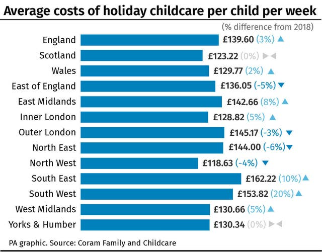 Average costs of holiday childcare per child per week