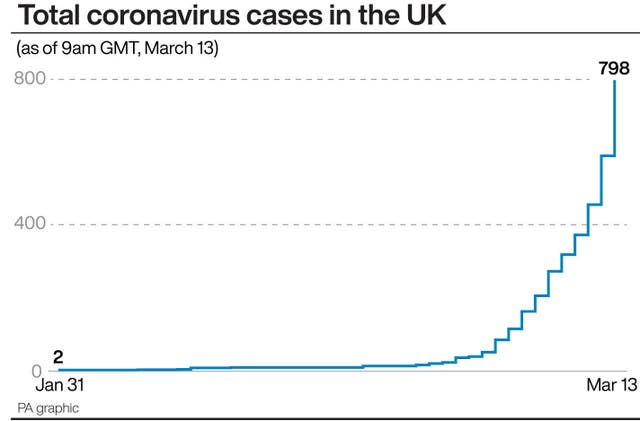 Total coronavirus cases in the UK