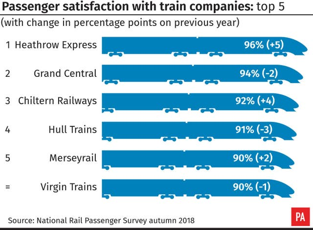 Passenger satisfaction with train companies: top 5