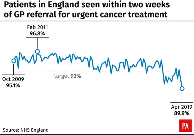 Patients in England seen within two weeks of GP referral for urgent cancer treatment