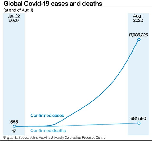Global Covid-19 cases and deaths