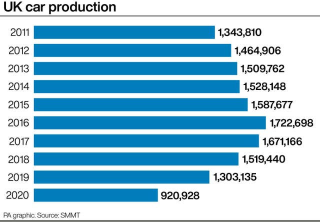 UK car production graphic
