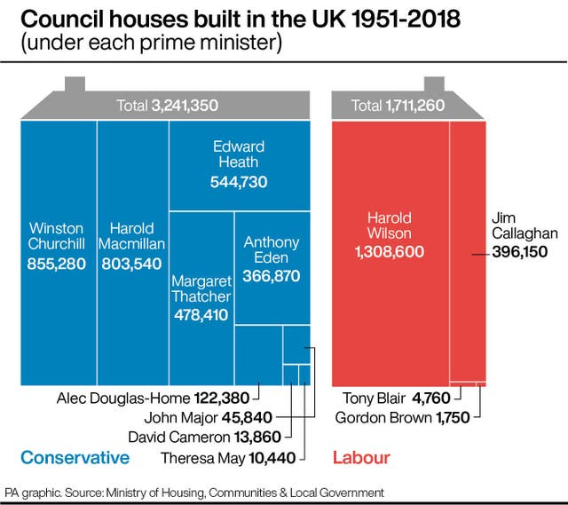 Council houses built in the UK 1951-2018