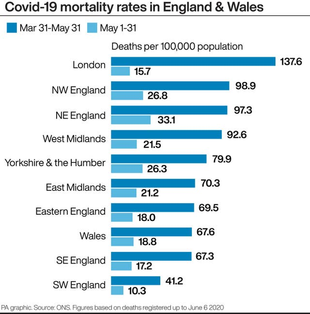 Covid-19 mortality rates in England & Wales