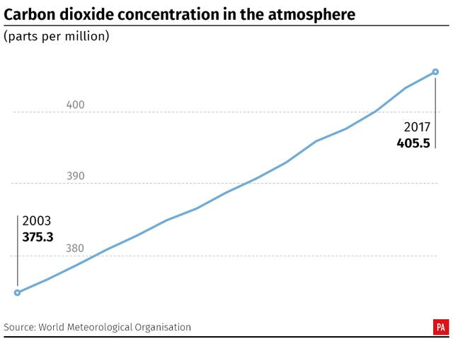 Carbon dioxide concentration in the atmosphere