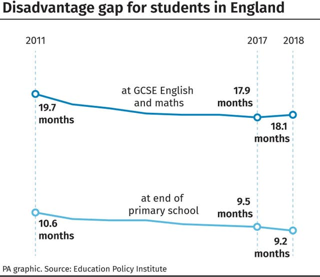 Disadvantage gap for students in England
