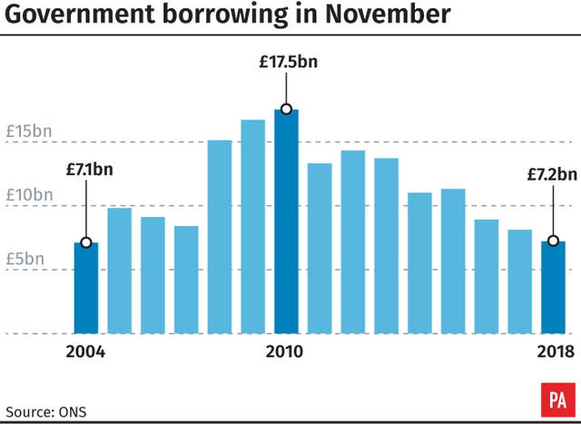 Government borrowing in November