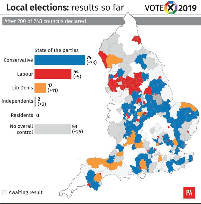 Local elections, results after 200 councils declared