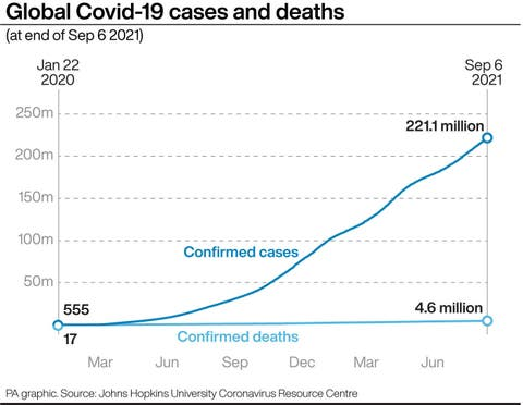 Global Covid-19 cases and deaths. See story HEALTH Coronavirus. Infographic PA Graphics. An editable version of this graphic is available if required. Please contact graphics@pamediagroup.com.