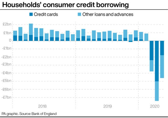 Households' consumer credit borrowing