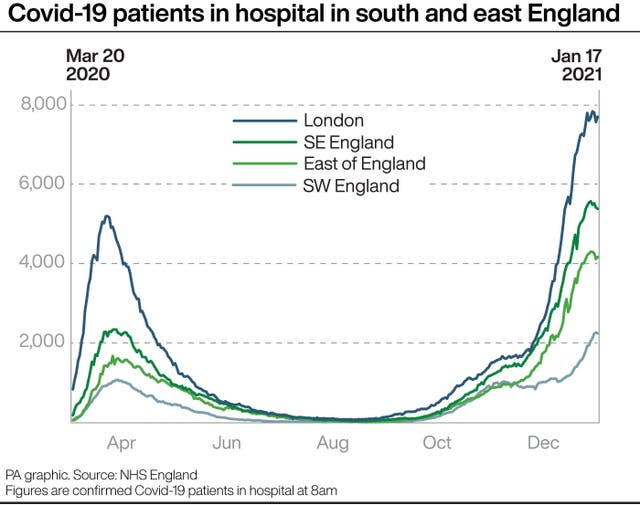 Covid-19 patients in hospital in south and east England
