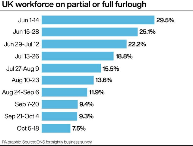 UK workforce on partial or full furlough