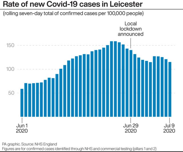 Leicester Cases graphic
