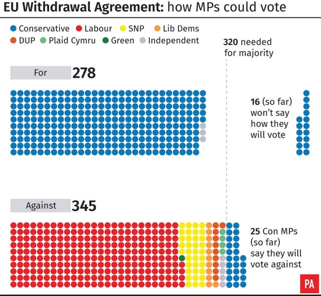 EU Withdrawal Agreement: how MPs could vote