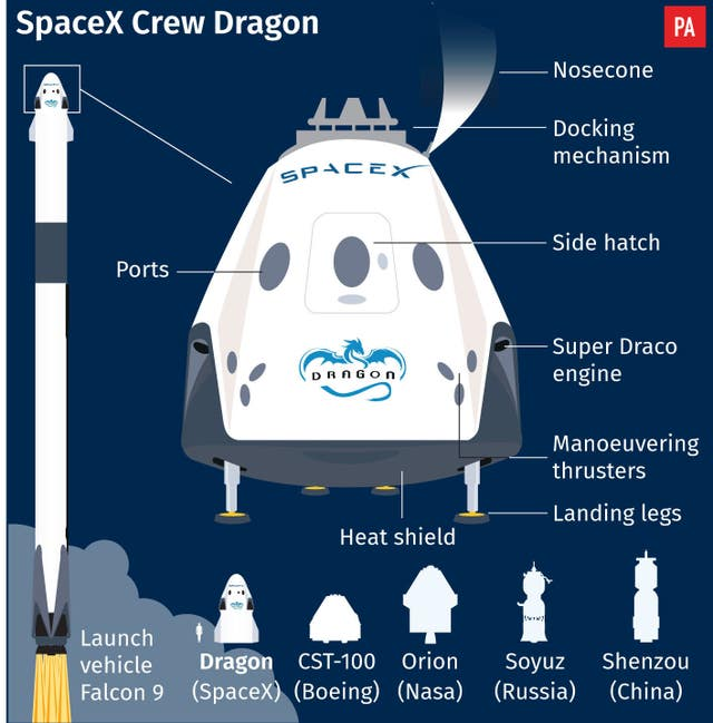 SCIENCE SpaceX