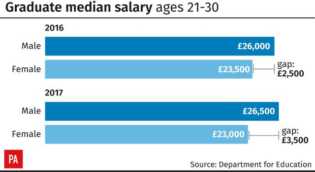 Graduate median salary ages 21-30