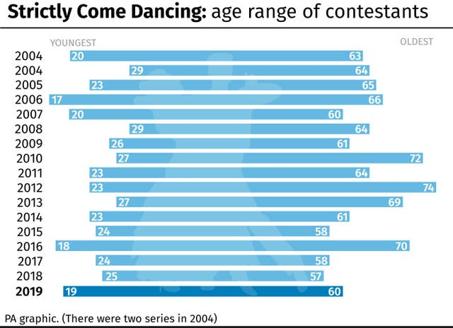Strictly Come Dancing: age range of contestants