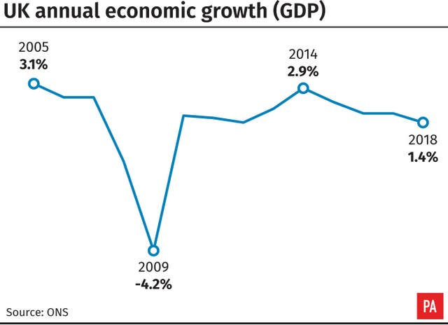 UK annual economic growth