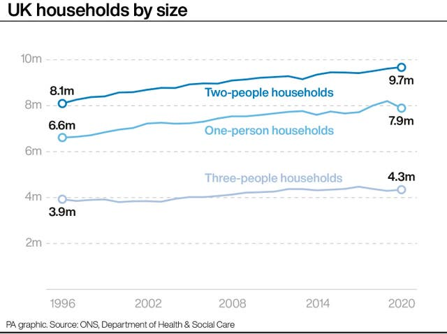 SOCIAL Households