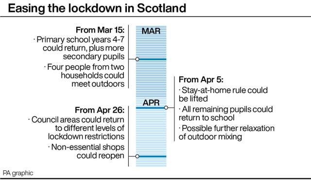 Easing the lockdown in Scotland